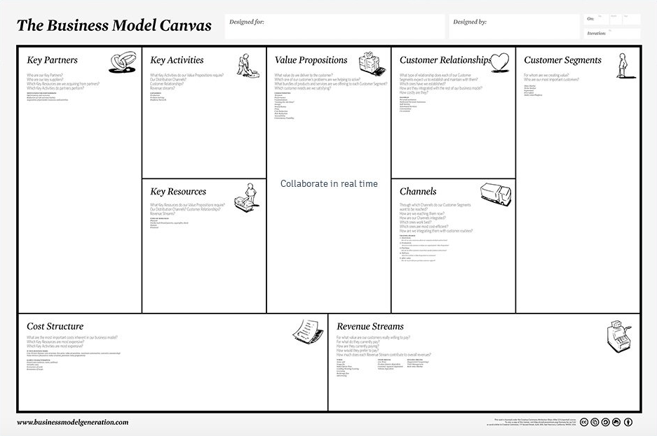 Le Business Model Canvas pour construire votre Business Plan